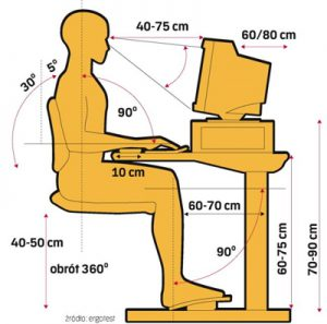 ergonomia pracy